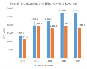 Sinclair Broadcasting Revenue Chart
