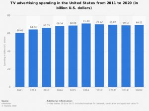 TV Ad Spending Chart
