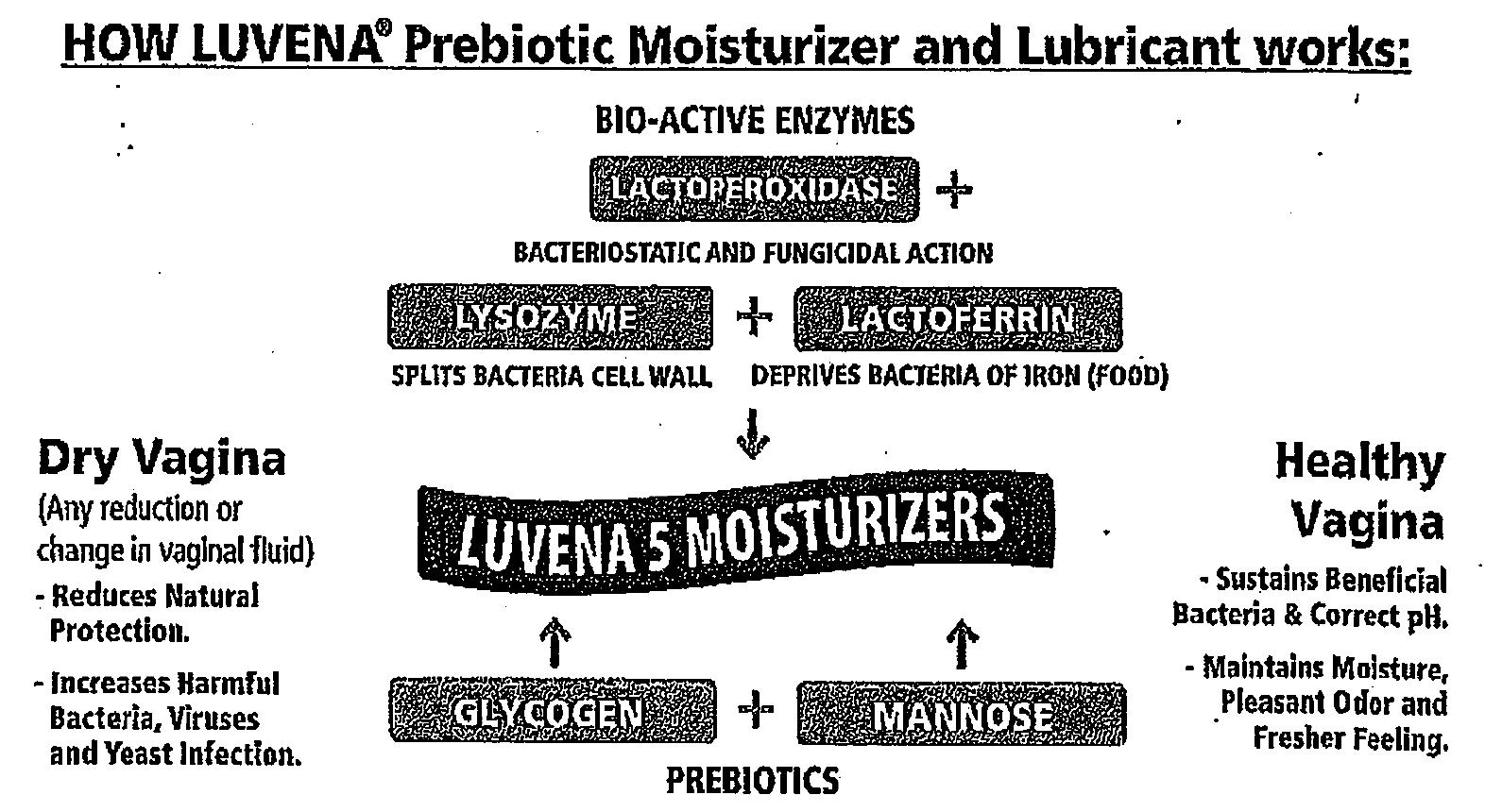 Luvena Lawsuit by FDA Seeks to Curtail Sales